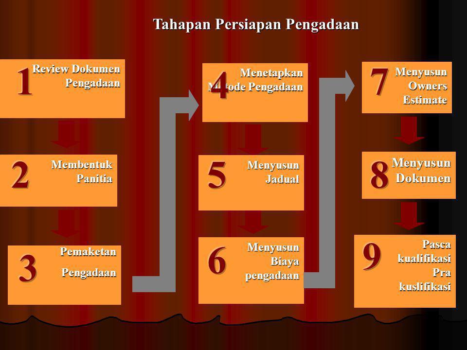 1 7 4 2 5 8 9 6 3 Tahapan Persiapan Pengadaan Menyusun Dokumen