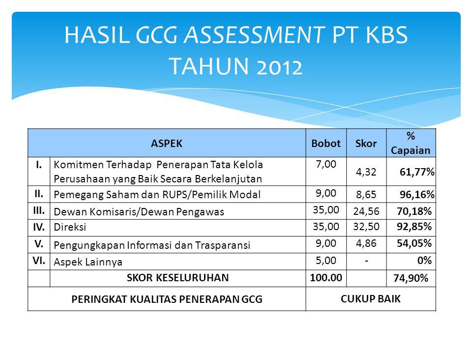 HASIL GCG ASSESSMENT PT KBS TAHUN 2012