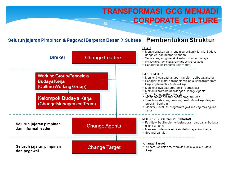 TRANSFORMASI GCG MENJADI CORPORATE CULTURE
