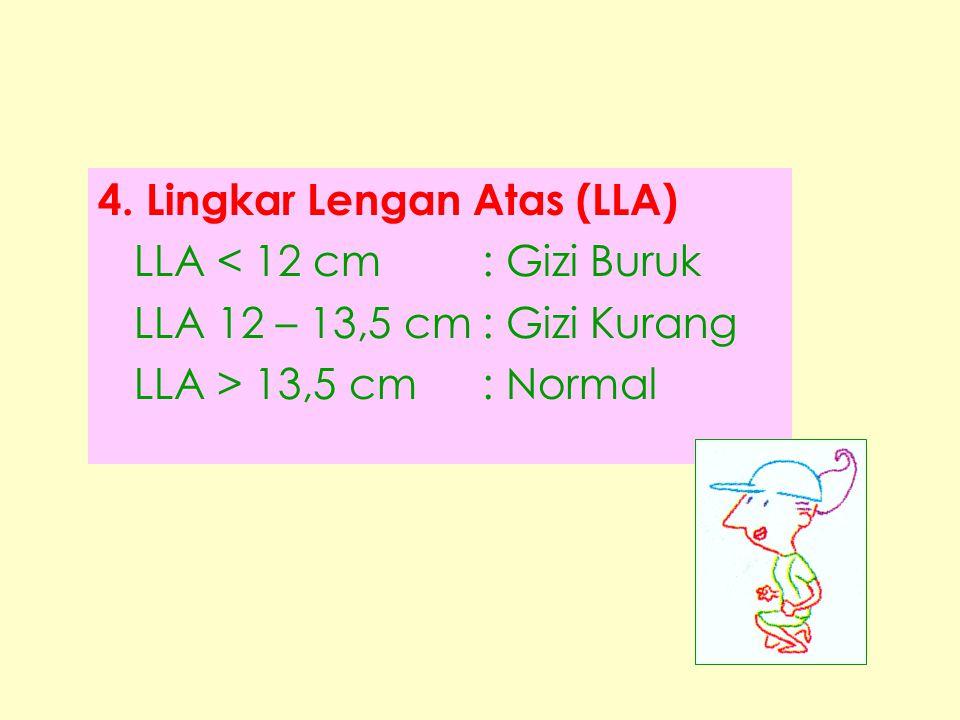 4. Lingkar Lengan Atas (LLA)