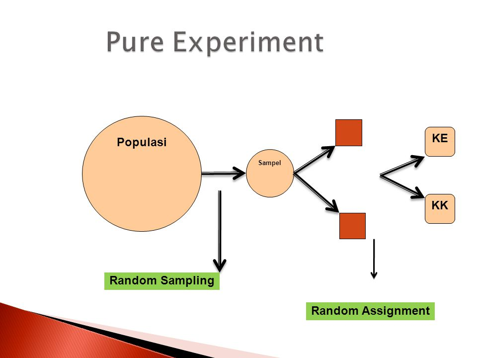 Pure Experiment Populasi KE KK Random Sampling Random Assignment 16