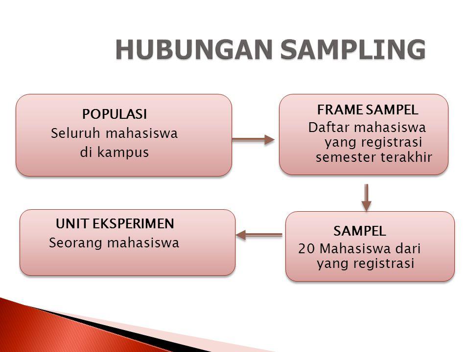 HUBUNGAN SAMPLING FRAME SAMPEL Daftar mahasiswa yang registrasi semester terakhir POPULASI Seluruh mahasiswa di kampus