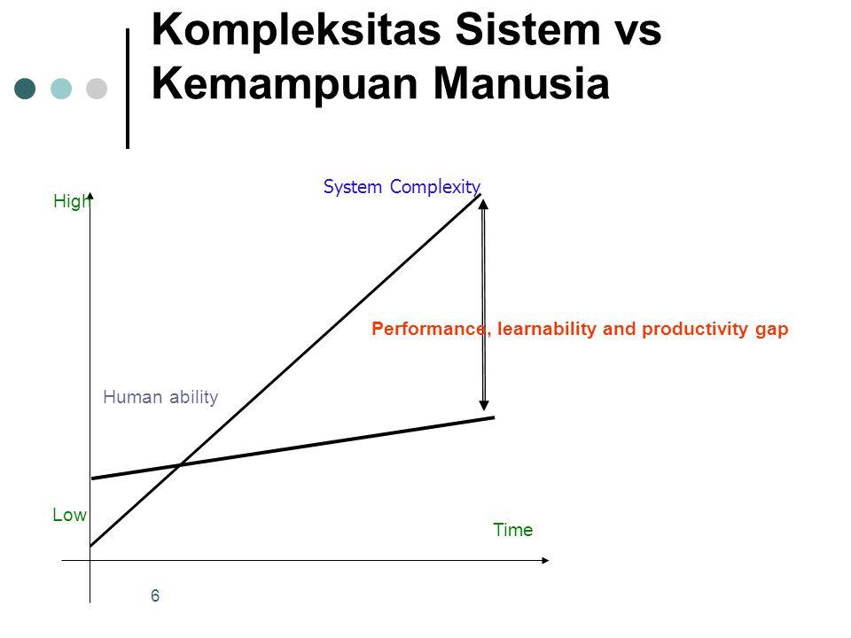 Kompleksitas Sistem vs Kemampuan Manusia