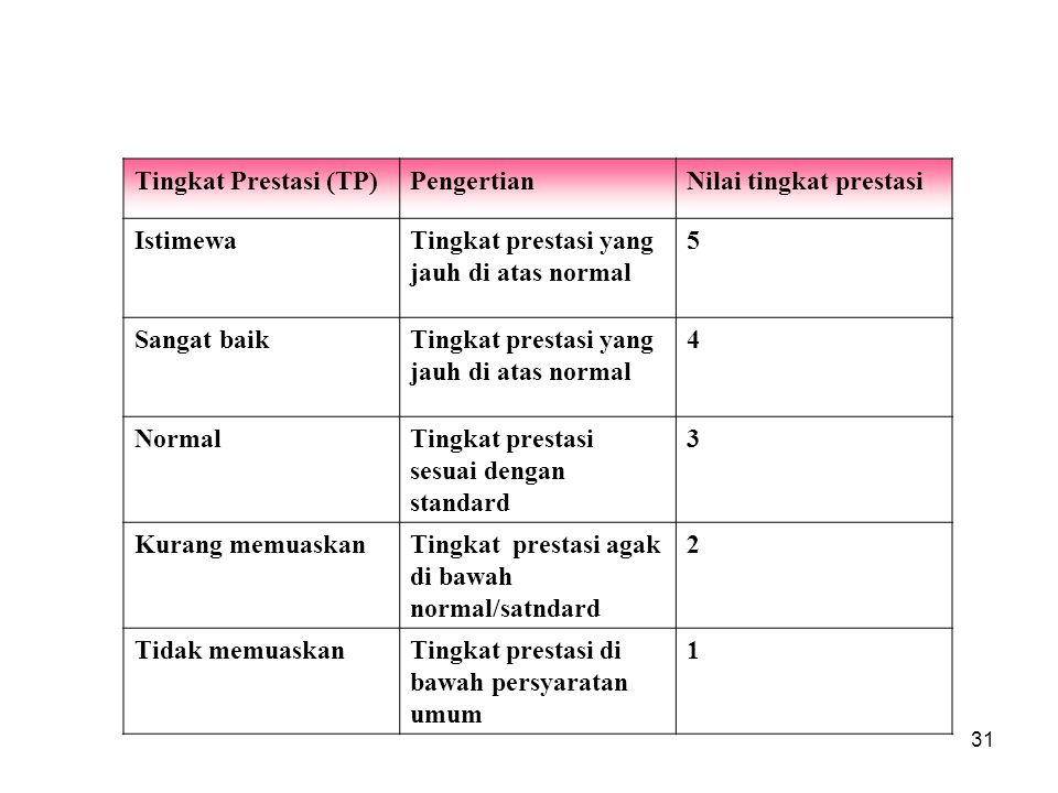 Tingkat Prestasi (TP) Pengertian. Nilai tingkat prestasi. Istimewa. Tingkat prestasi yang jauh di atas normal.