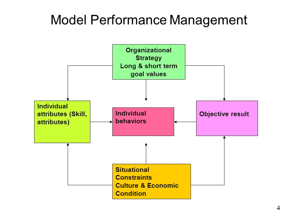 Model Performance Management