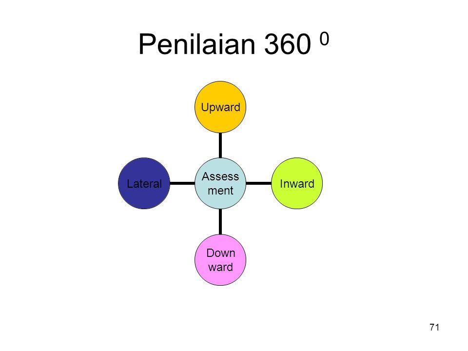 Penilaian 360 0