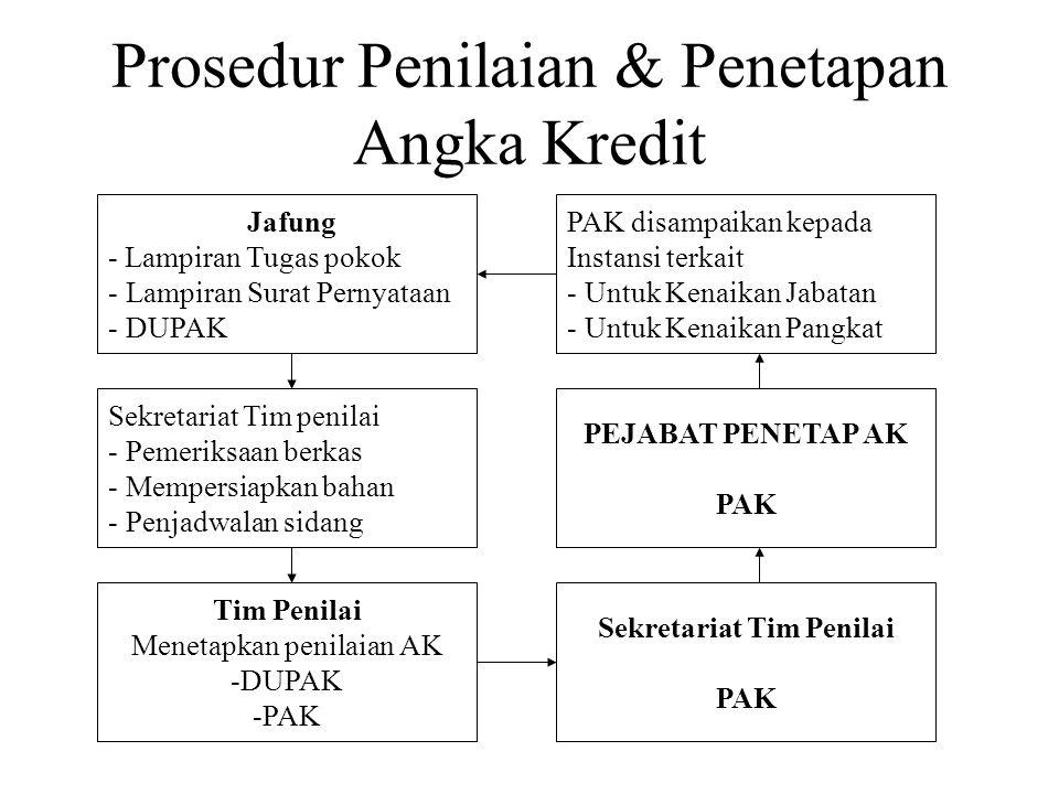 Prosedur Penilaian & Penetapan Angka Kredit