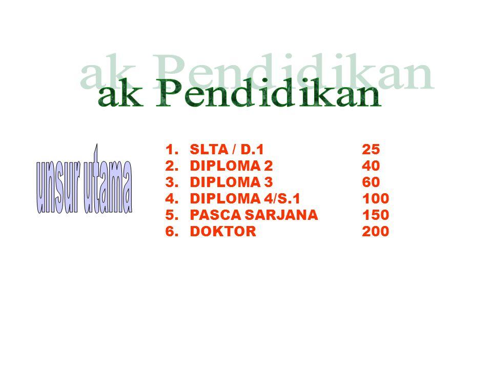SLTA / D.1 25 unsur utama DIPLOMA 2 40 DIPLOMA 3 60 DIPLOMA 4/S.1 100