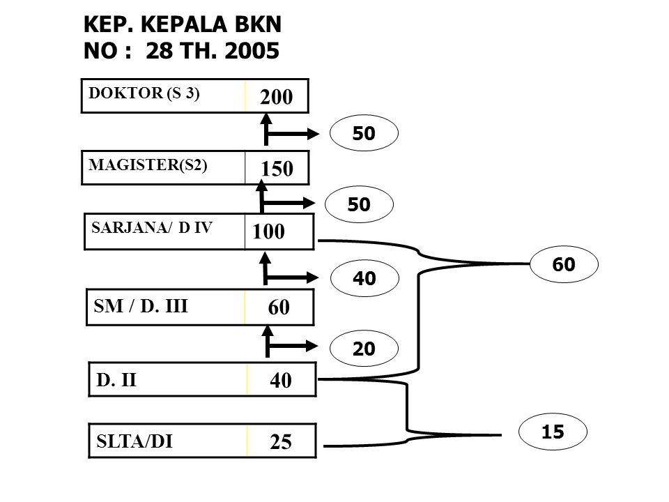 KEP. KEPALA BKN NO : 28 TH. 2005 200 150 100 60 40 25 SM / D. III