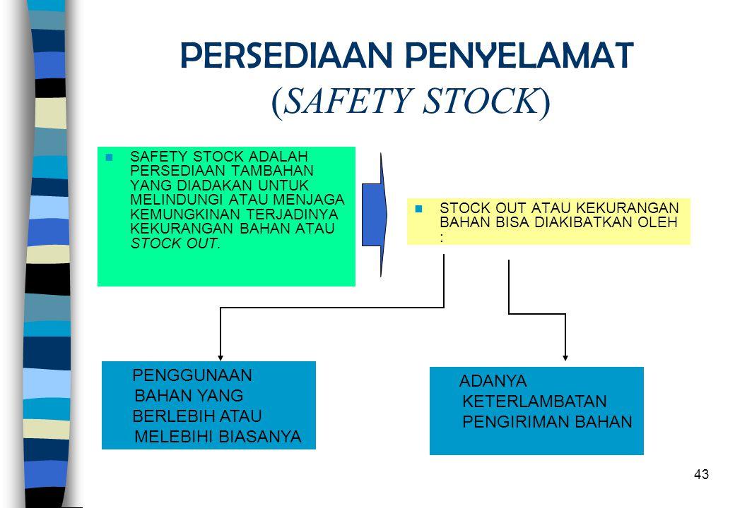 PERSEDIAAN PENYELAMAT (SAFETY STOCK)