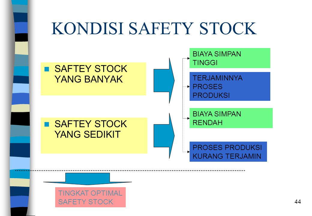 KONDISI SAFETY STOCK SAFTEY STOCK YANG BANYAK