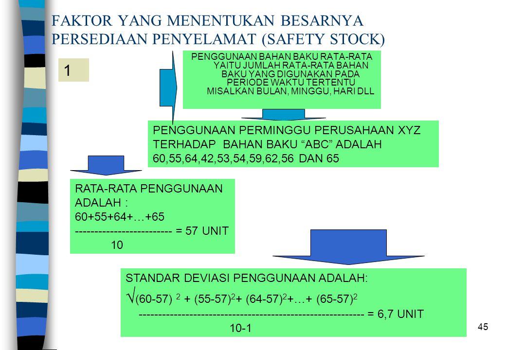 FAKTOR YANG MENENTUKAN BESARNYA PERSEDIAAN PENYELAMAT (SAFETY STOCK)