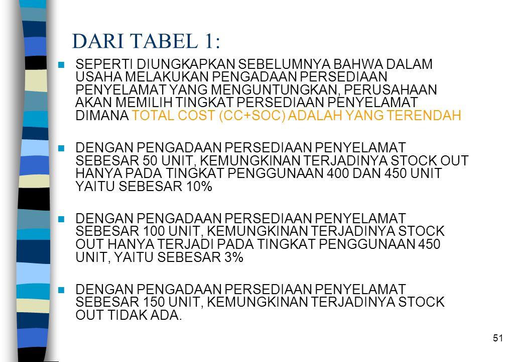 DARI TABEL 1: