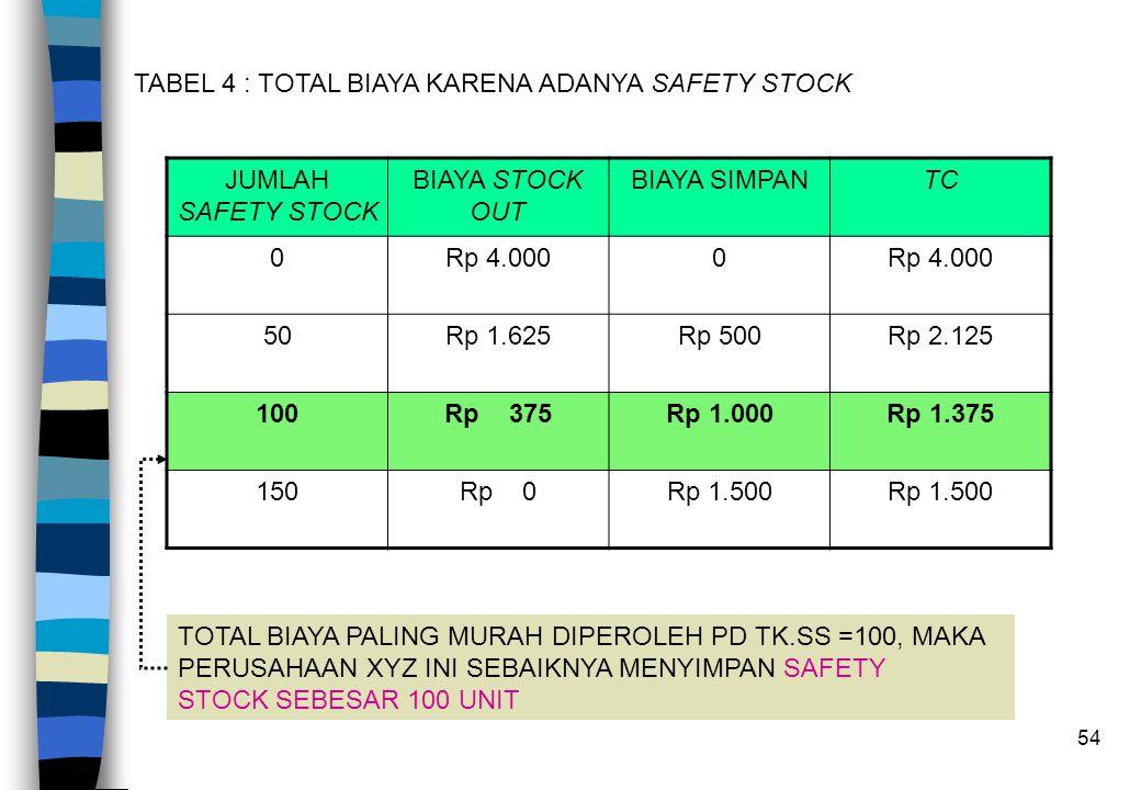 TABEL 4 : TOTAL BIAYA KARENA ADANYA SAFETY STOCK