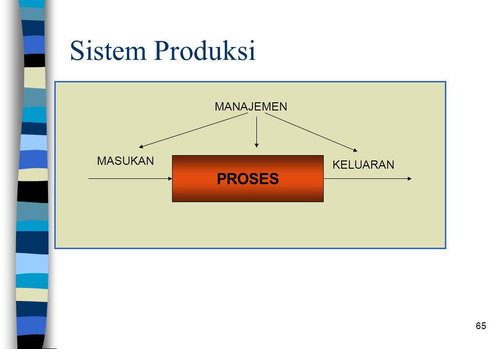 Sistem Produksi MANAJEMEN MASUKAN PROSES KELUARAN