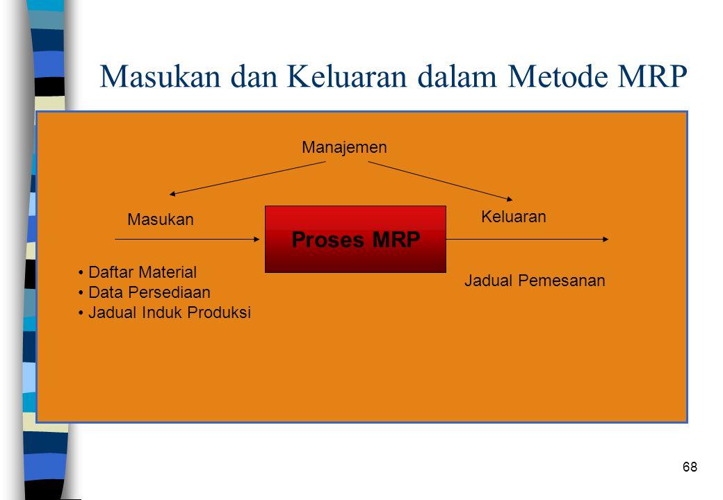 Masukan dan Keluaran dalam Metode MRP