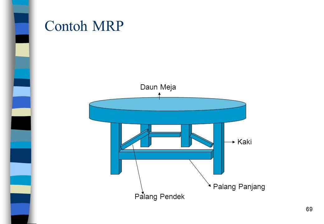 Contoh MRP Daun Meja Kaki Palang Panjang Palang Pendek