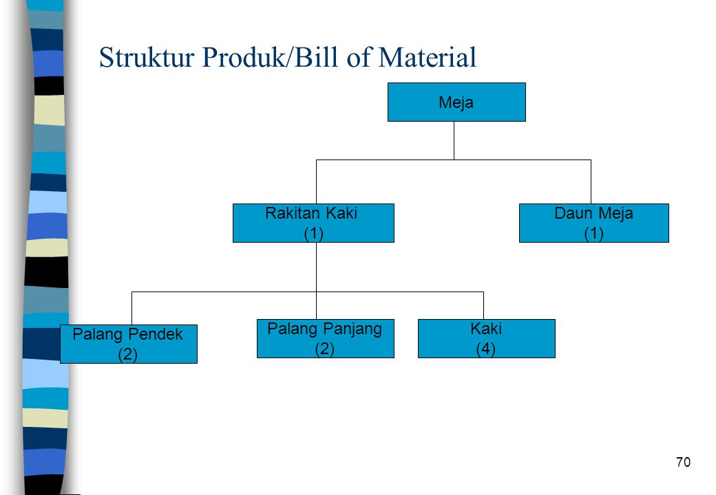 Struktur Produk/Bill of Material