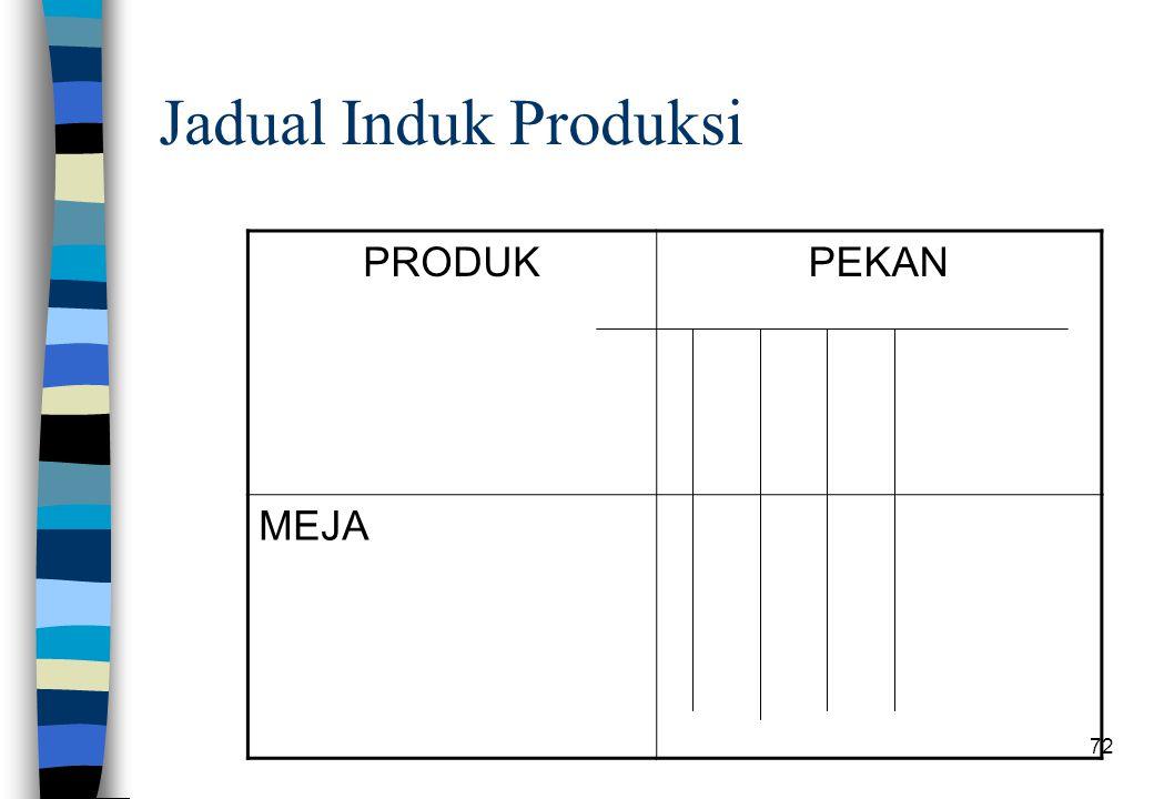 Jadual Induk Produksi PRODUK PEKAN MEJA