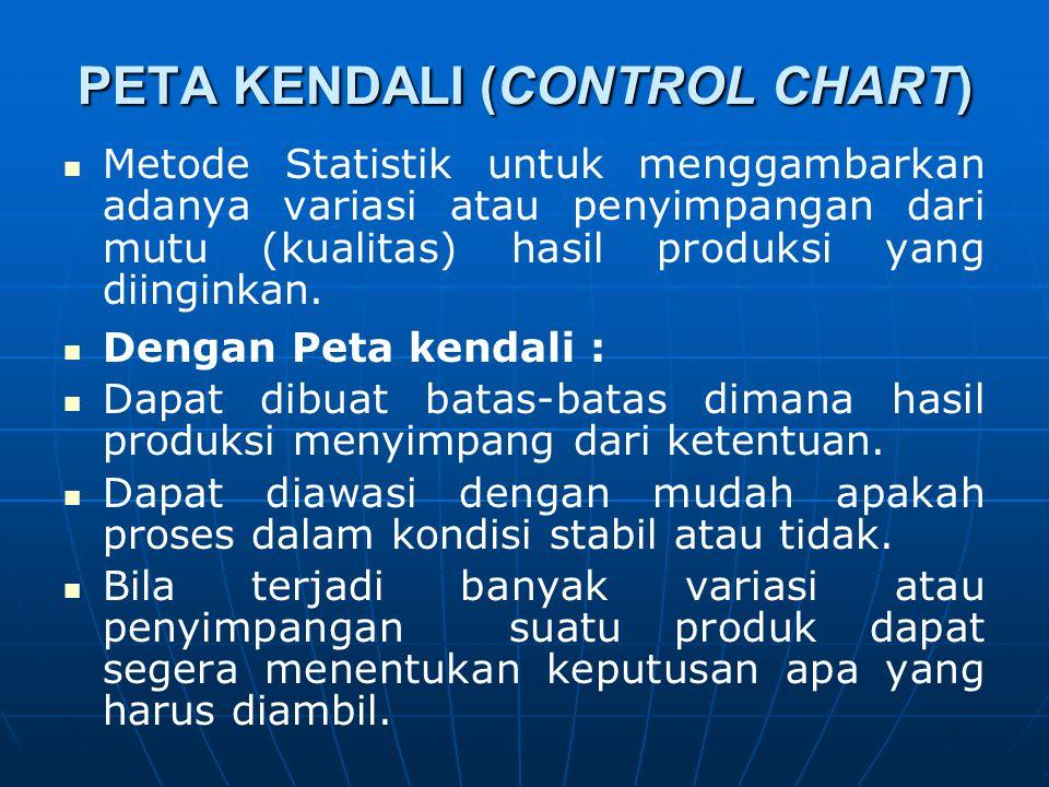 PETA KENDALI (CONTROL CHART)