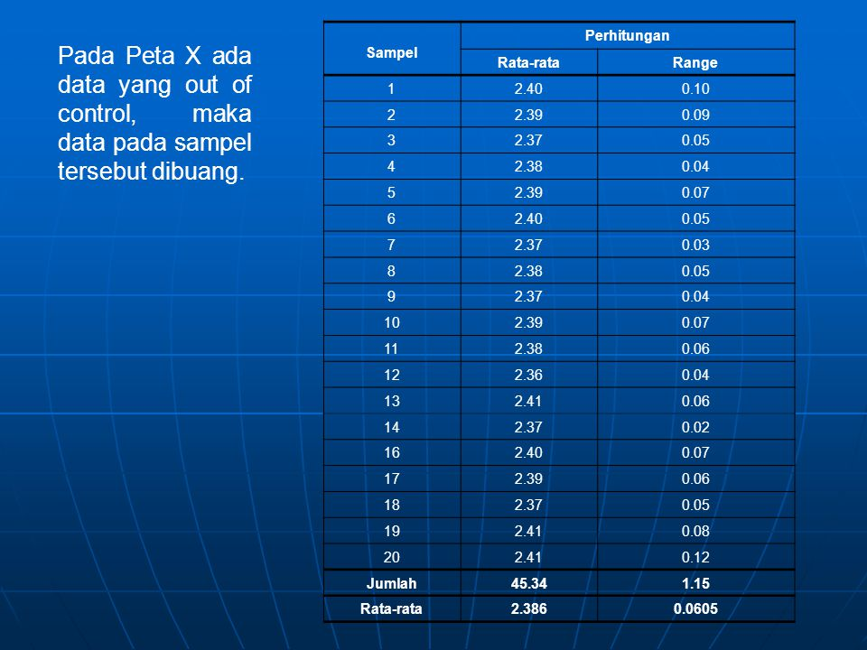 Sampel Perhitungan. Rata-rata. Range. 1. 2.40. 0.10. 2. 2.39. 0.09. 3. 2.37. 0.05. 4. 2.38.