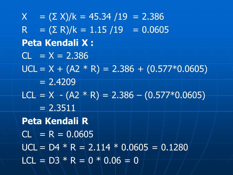 X = (Σ X)/k = 45.34 /19 = 2.386 R = (Σ R)/k = 1.15 /19 = 0.0605. Peta Kendali X : CL = X = 2.386.
