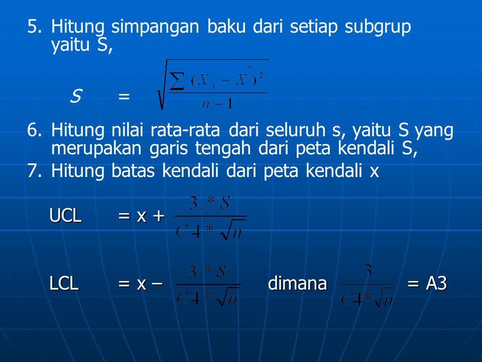 Hitung simpangan baku dari setiap subgrup yaitu S,