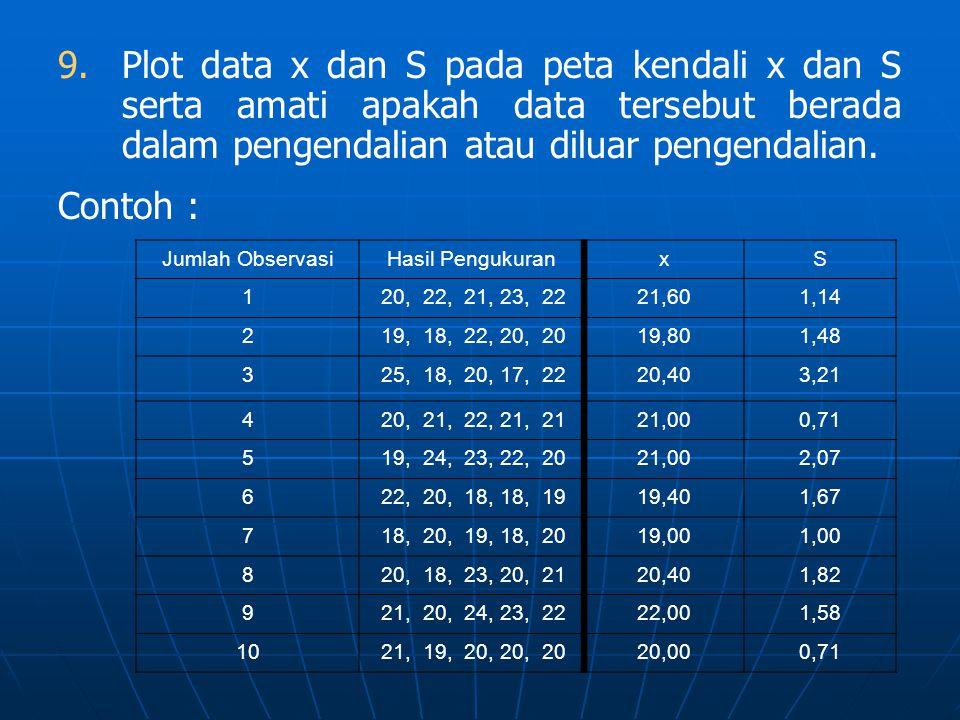 Plot data x dan S pada peta kendali x dan S serta amati apakah data tersebut berada dalam pengendalian atau diluar pengendalian.