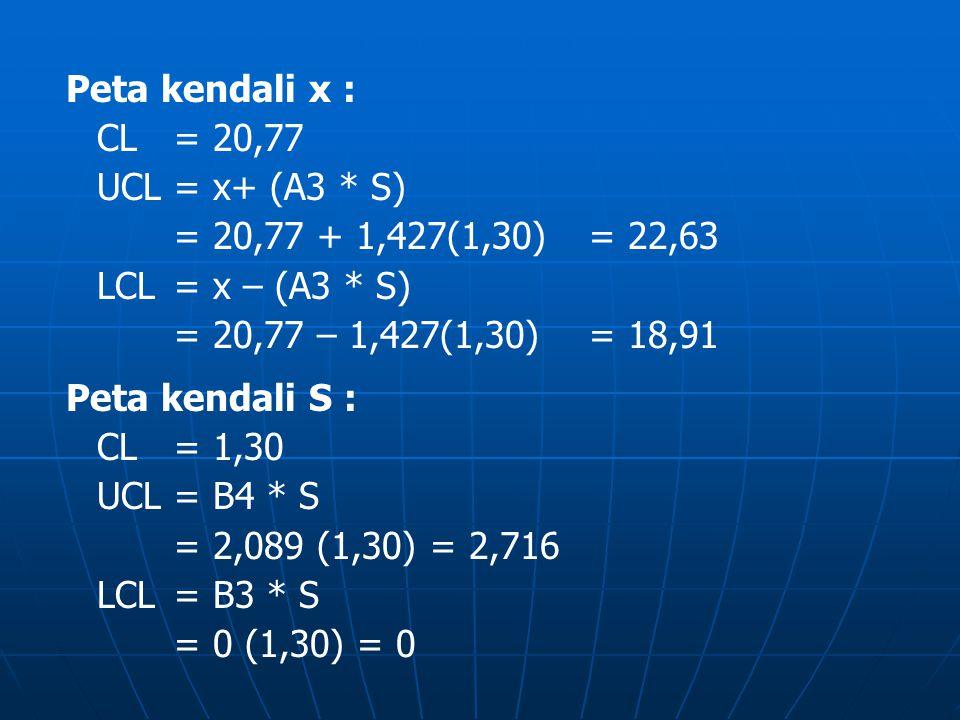Peta kendali x : CL = 20,77. UCL = x+ (A3 * S) = 20,77 + 1,427(1,30) = 22,63. LCL = x – (A3 * S)