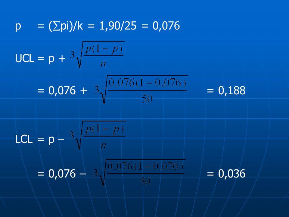 p = (pi)/k = 1,90/25 = 0,076 UCL = p + = 0,076 + = 0,188 LCL = p – = 0,076 – = 0,036