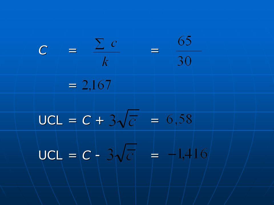 C = = = UCL = C + = UCL = C - =