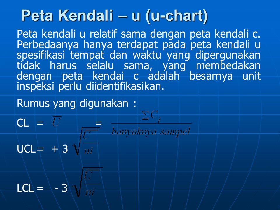 Peta Kendali – u (u-chart)