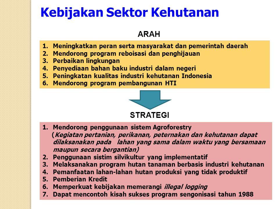 Kebijakan Sektor Kehutanan