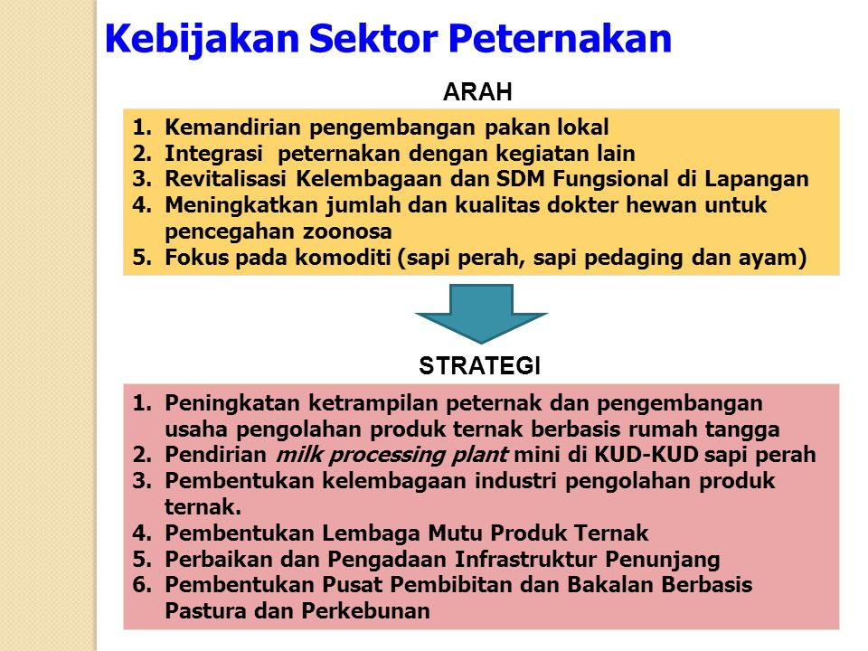 Kebijakan Sektor Peternakan
