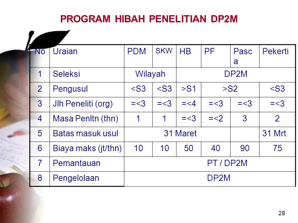 PROGRAM HIBAH PENELITIAN DP2M