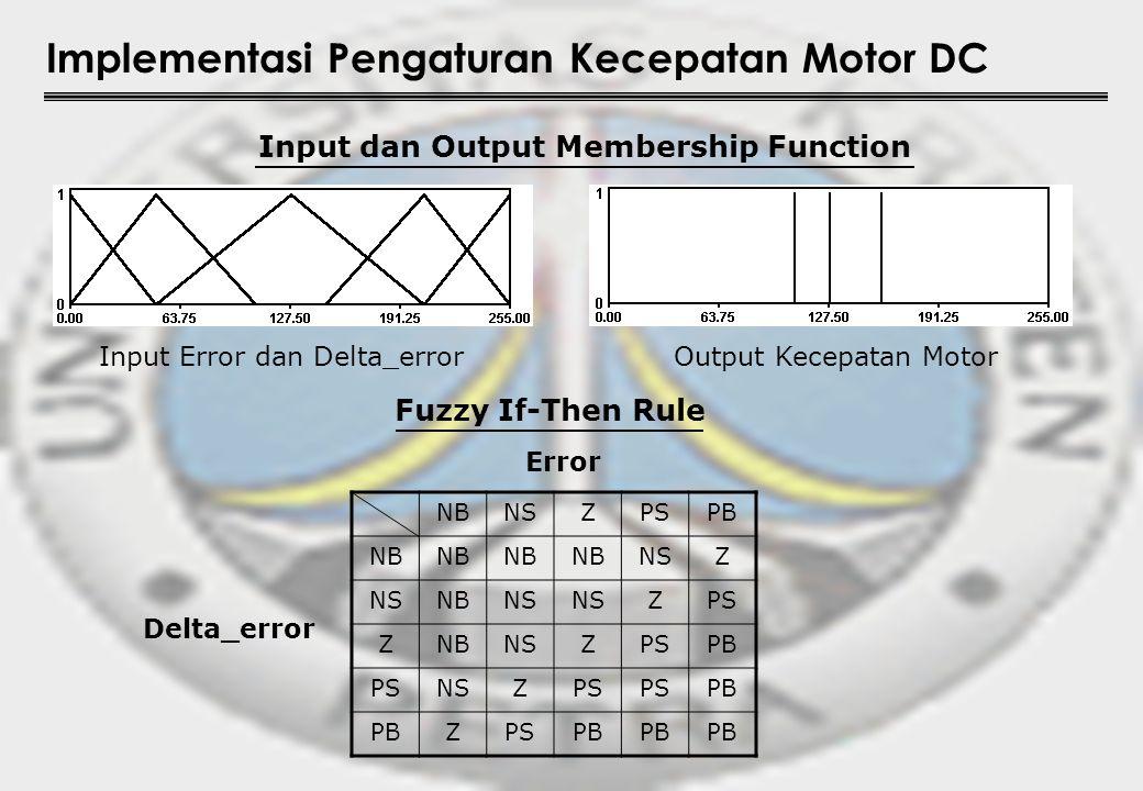 Input dan Output Membership Function