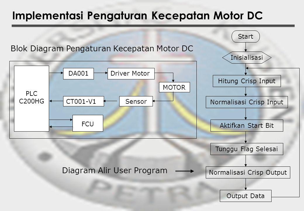 Implementasi Pengaturan Kecepatan Motor DC