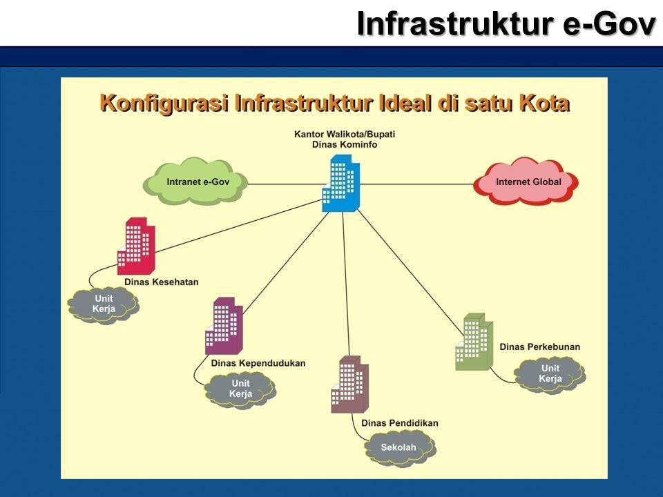 Infrastruktur e-Gov