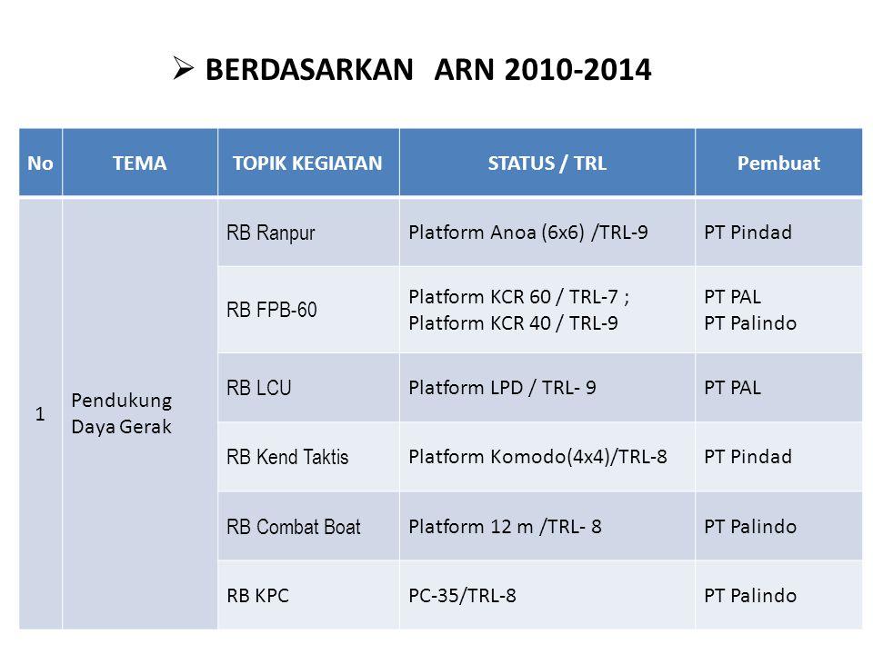 BERDASARKAN ARN 2010-2014 No TEMA TOPIK KEGIATAN STATUS / TRL Pembuat