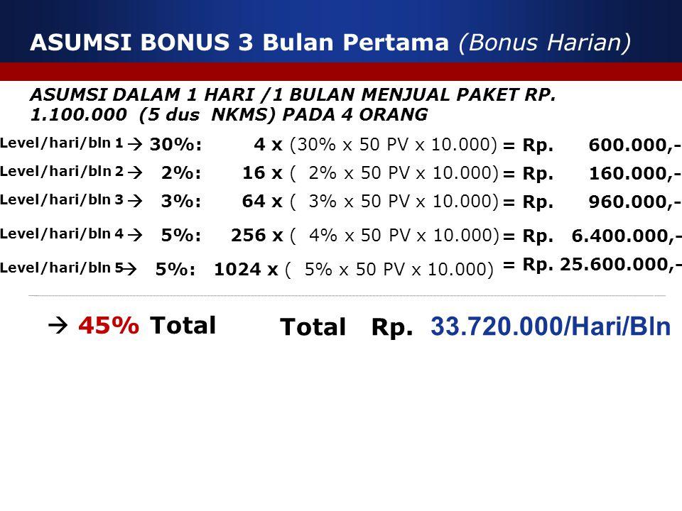  45% Total Total Rp. 33.720.000/Hari/Bln