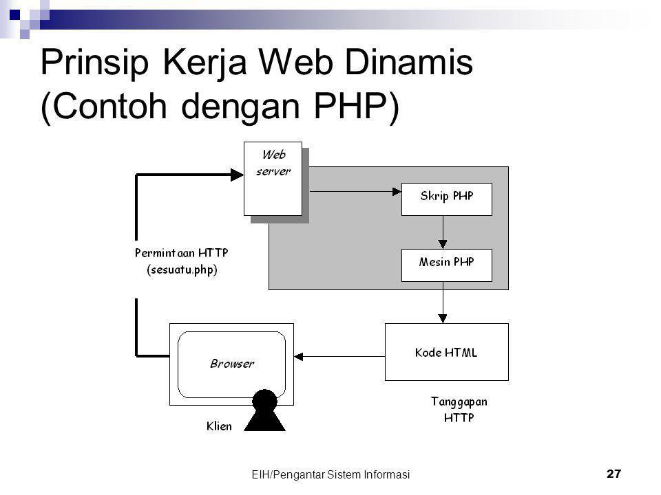 Prinsip Kerja Web Dinamis (Contoh dengan PHP)