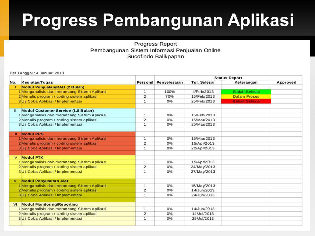 Progress Pembangunan Aplikasi