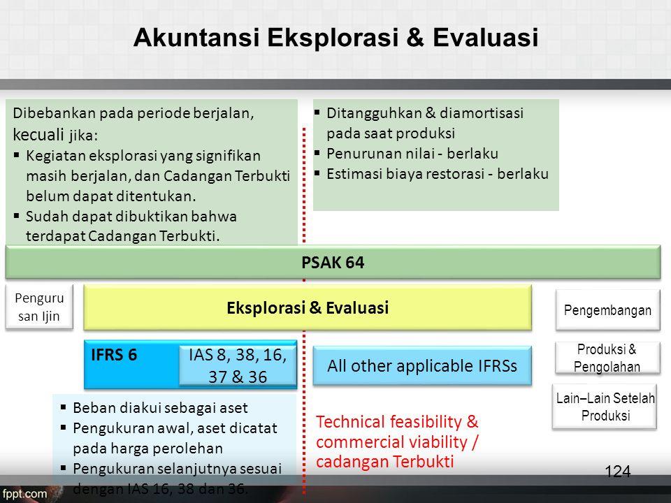 Akuntansi Eksplorasi & Evaluasi