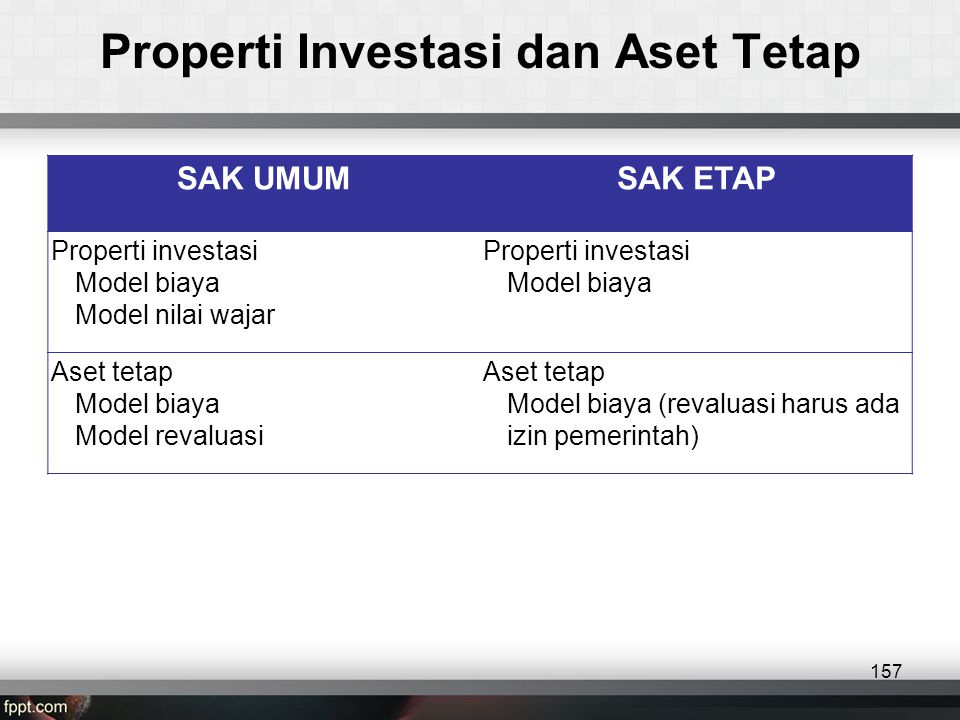 Properti Investasi dan Aset Tetap