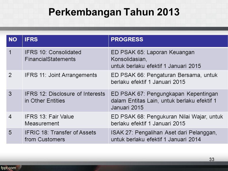 Perkembangan Tahun 2013 NO IFRS PROGRESS 1