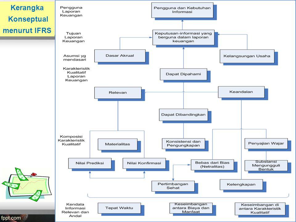 Kerangka Konseptual menurut IFRS