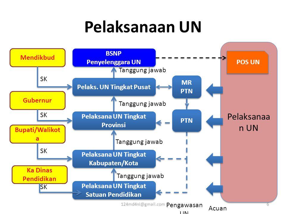 Pelaksanaan UN Pelaksanaan UN BSNP Mendikbud Penyelenggara UN POS UN
