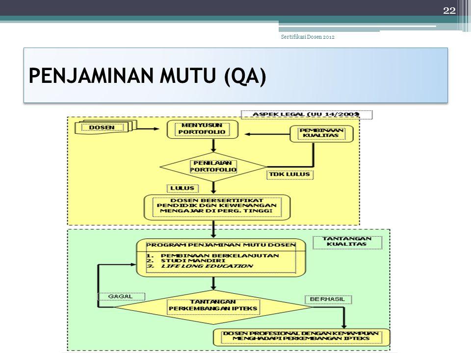 Sertifikasi Dosen 2012 PENJAMINAN MUTU (QA)