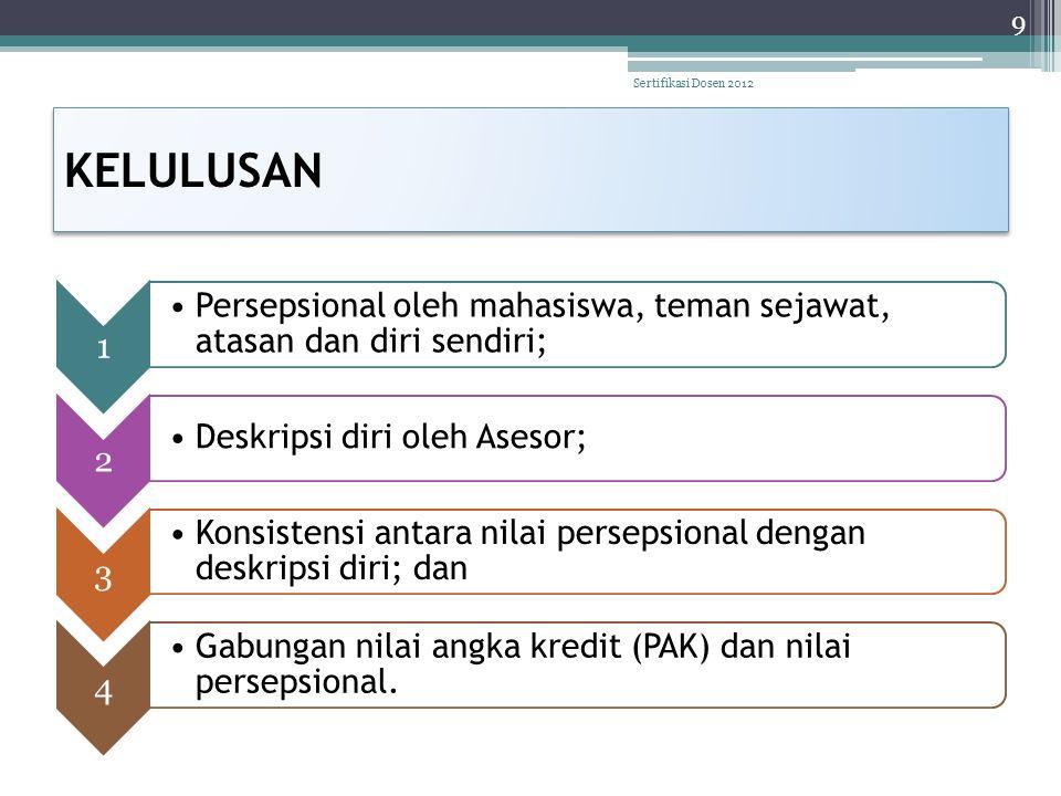 KELULUSAN Sertifikasi Dosen 2012 1