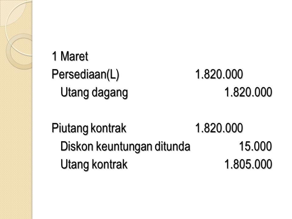 1 Maret Persediaan(L) 1.820.000. Utang dagang 1.820.000. Piutang kontrak 1.820.000. Diskon keuntungan ditunda 15.000.